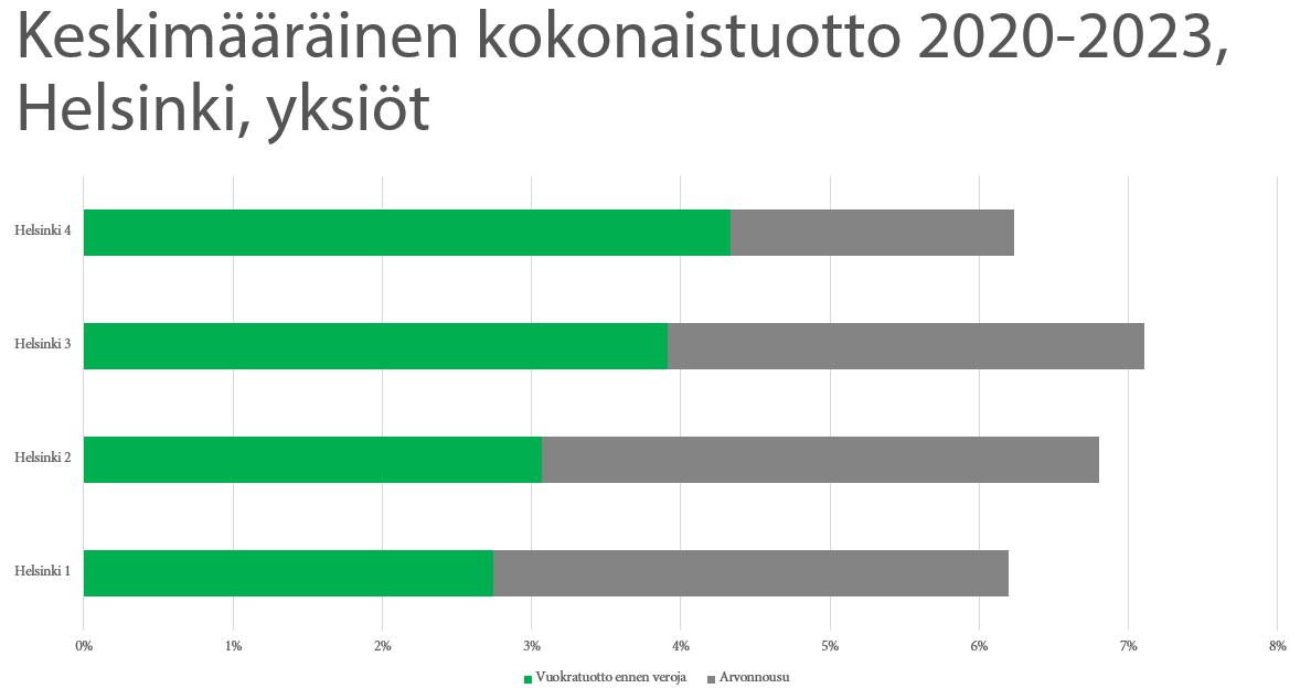 Keskimääräinen kokonaistuotto Helsinki